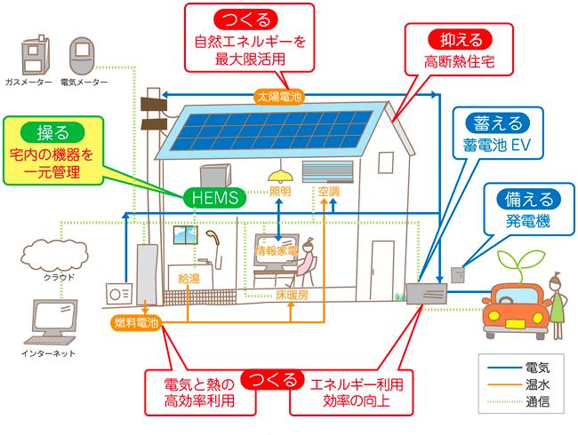 リアル・スマートハウス概念図