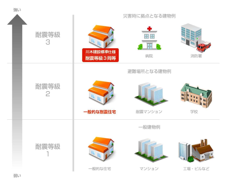 病院や消防署なみの耐震性