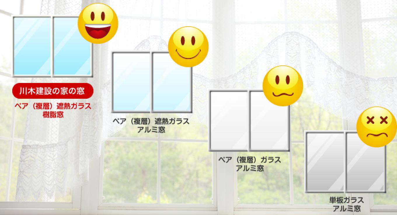 ここが違う!窓の断熱性能